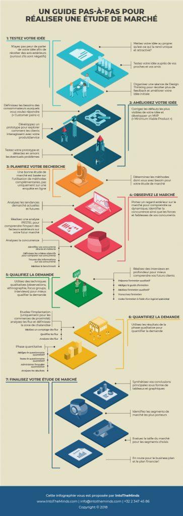 Méthodologie d'IntoTheMinds pour la réalisation d'une étude de marché en 7 phases