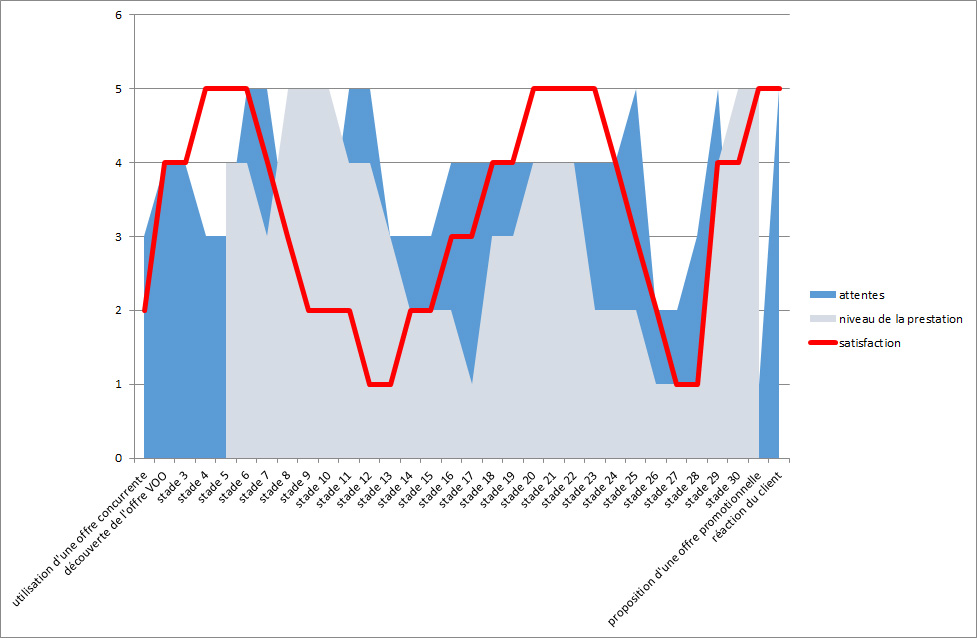 analyse longitudinale de l'expérience client pour un opérateur telecom
