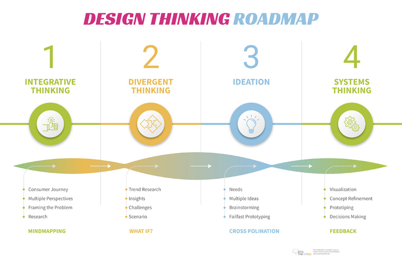 The Design Thinking roadmap