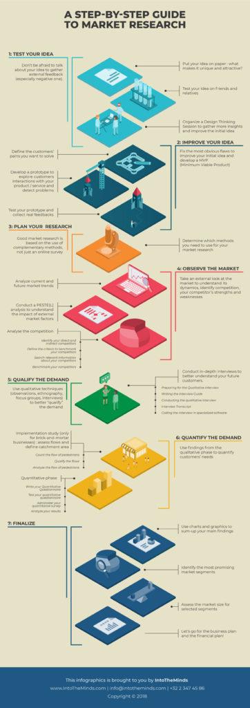 methode voor marktonderzoeken