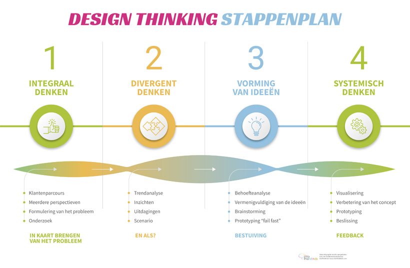 Design Thinking-proces