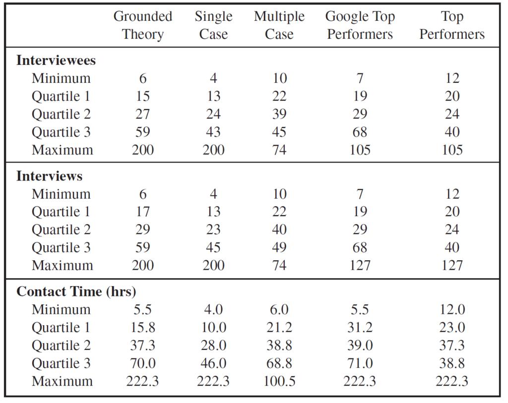 Marshall et al. 2012 qualitative interviews