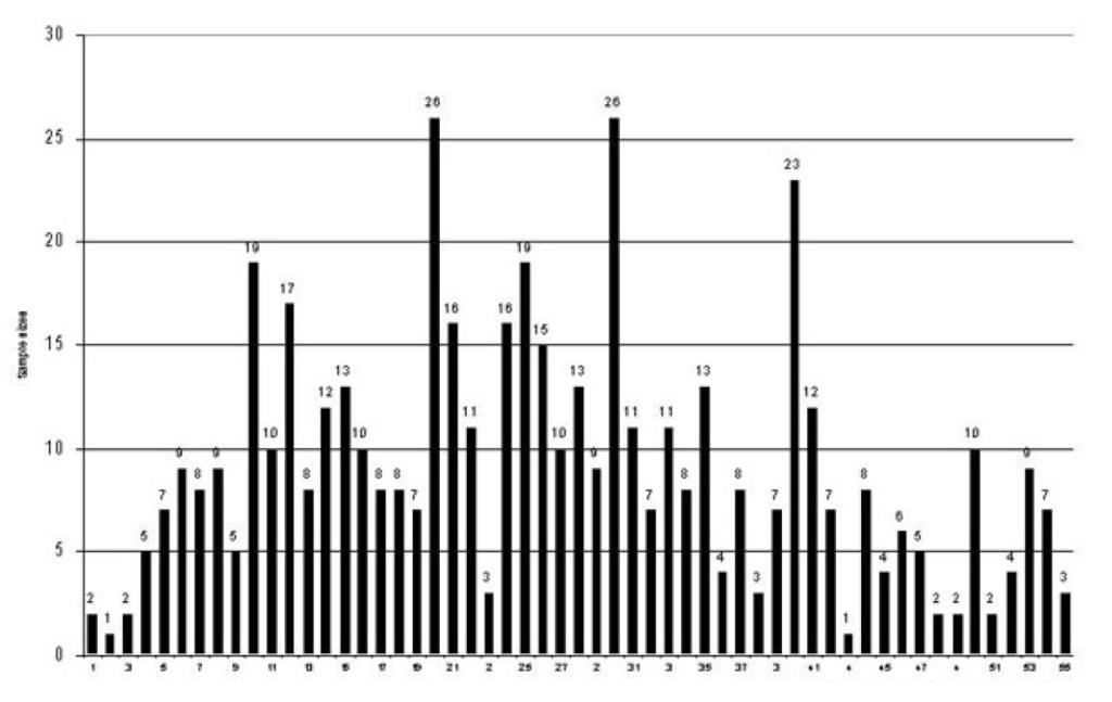 Mason (2010) number of qualitative interviews