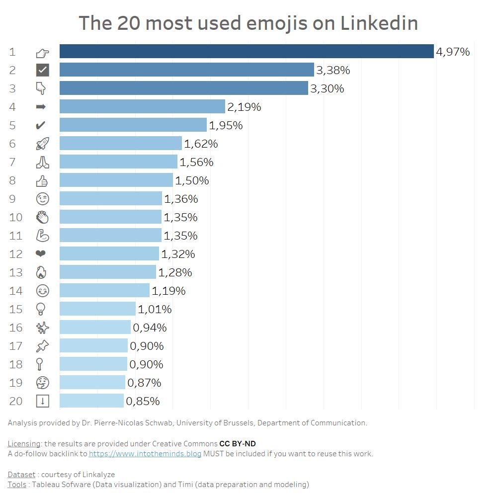 20 most used emojis on Linkedin