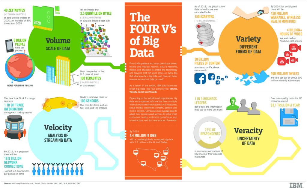 4V du Big Data