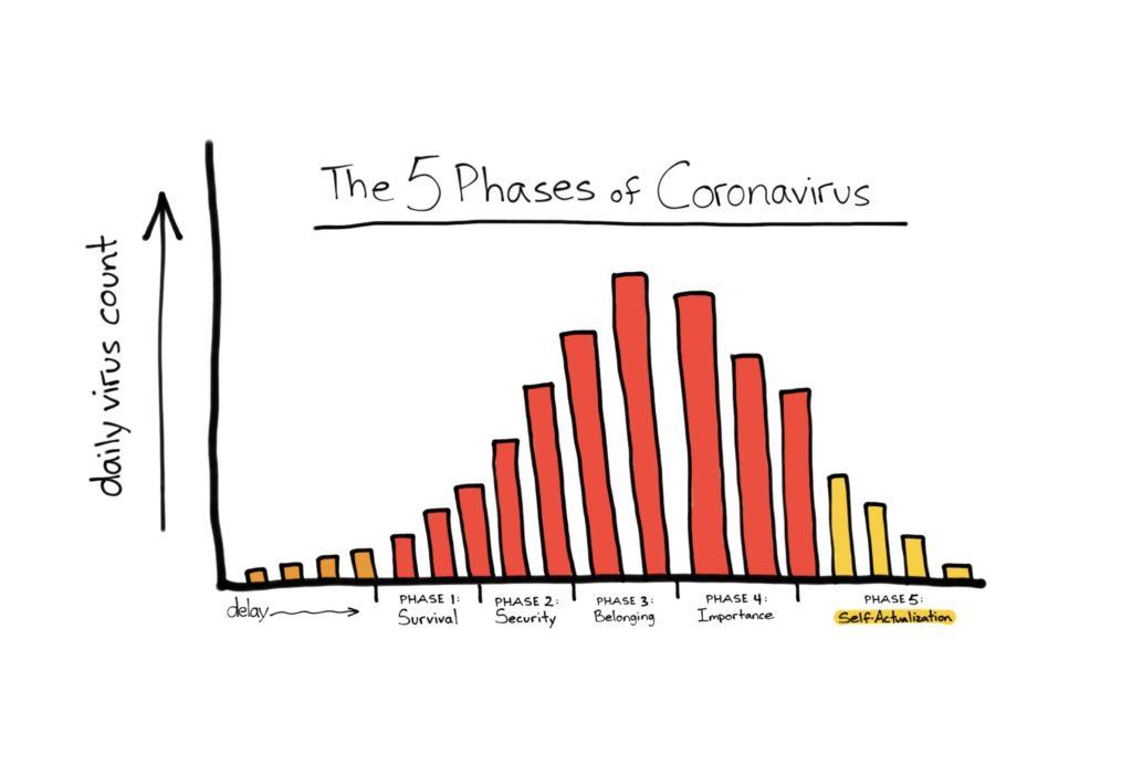 Les 5 phases de changement de comportement face au coronavirus
