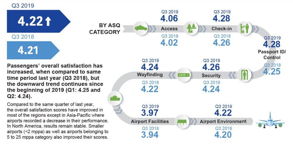 Méthodologie mesure satisfaction client aéroport