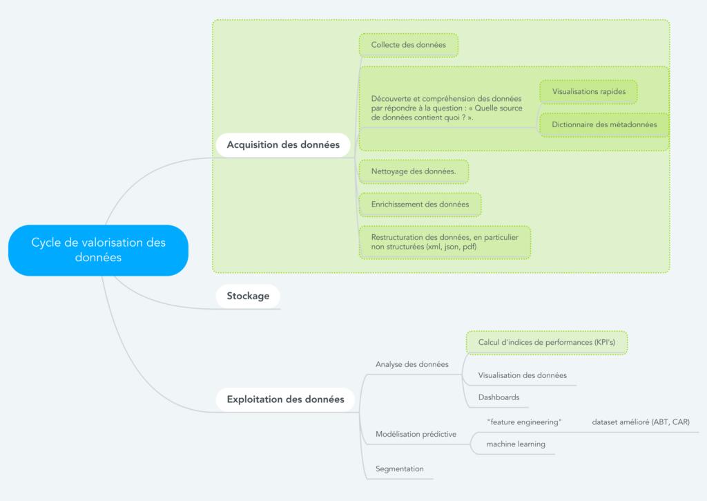 cycle de valorisation des données