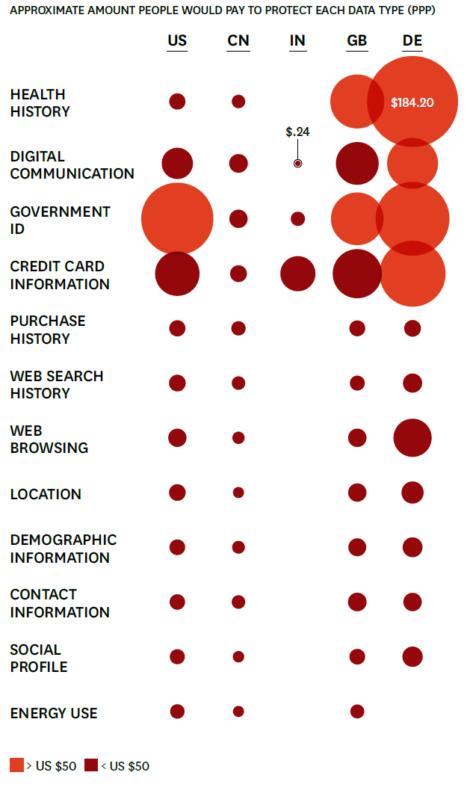 valeur pour la protection des données personnelles par type de données et par pays