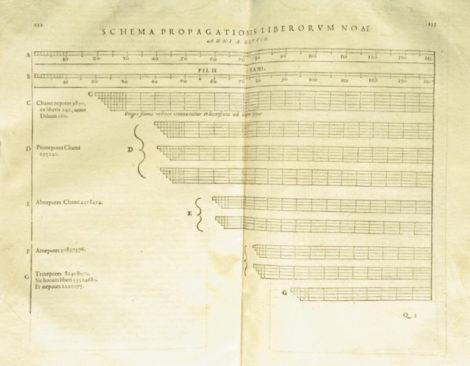Johannes Temporarius (1596)