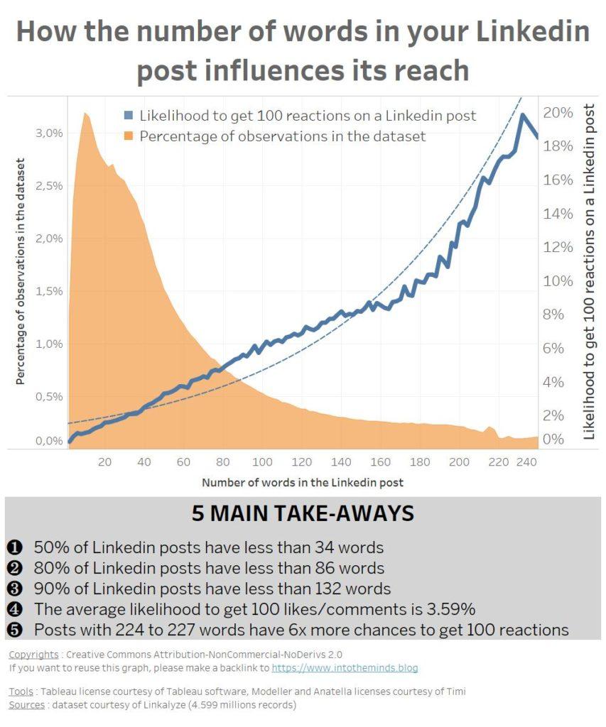 correlation number of words virality linkedin