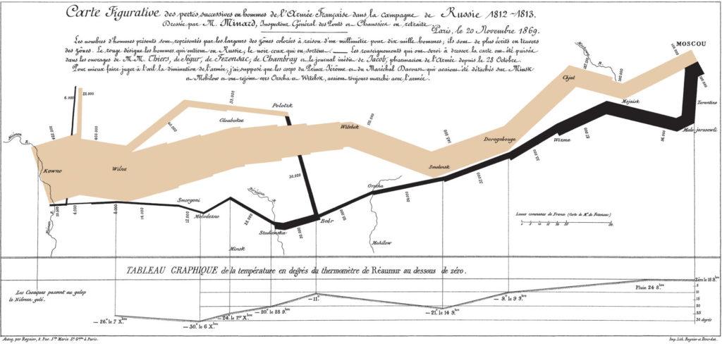 La campagne de Russie (diagramme Sankey) par Charles Minard en 1869