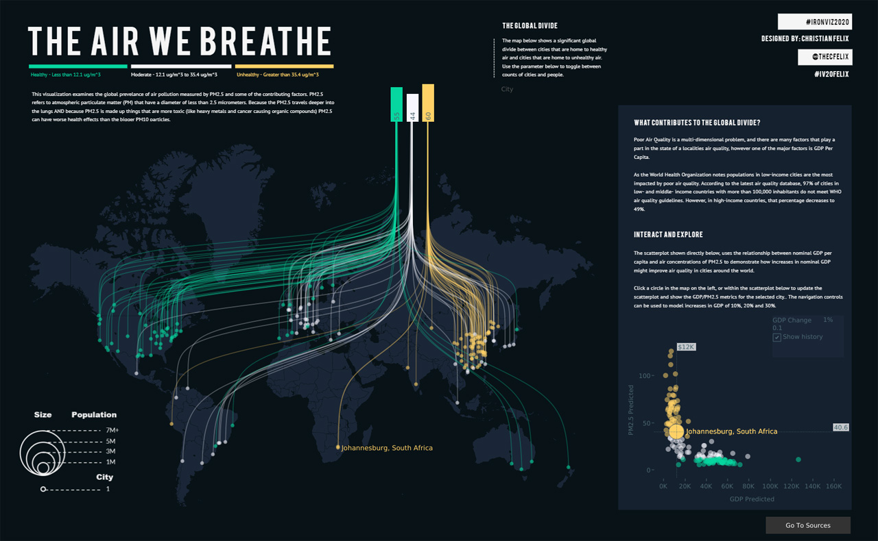 The air we breathe iron viz 2020 winner