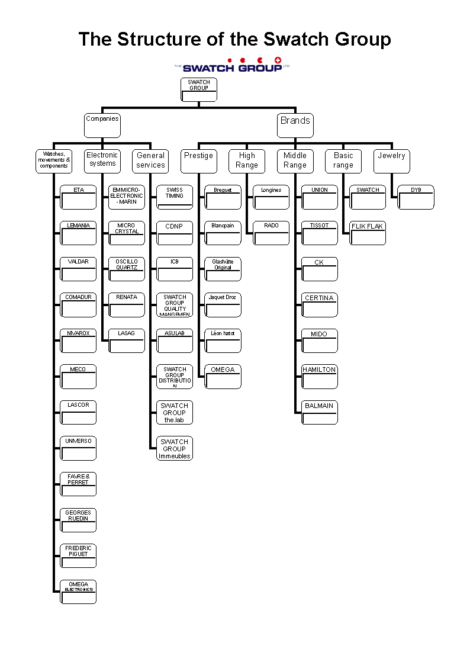 structure du groupe Swatch.