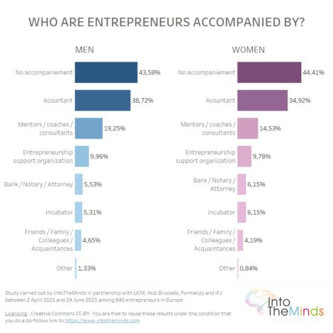 accompaniement of entrepreneurs men and women who want to start their business
