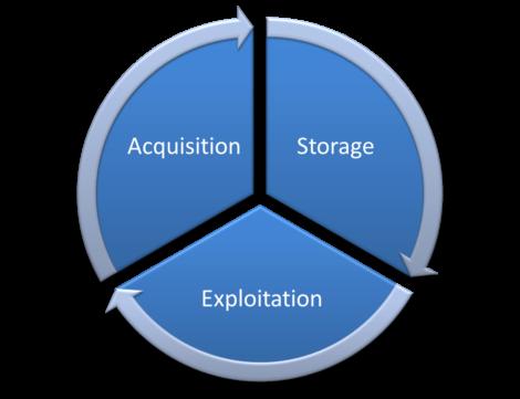 exploitation storage acquisition