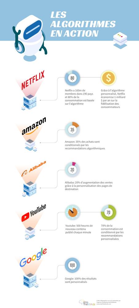 infographie les algorithmes en action