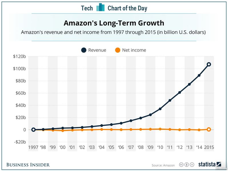 In That Sense A Vertical Integration Makes Especially Given Amazons Situation Of Flat Near Zero Net Income Since The 90s
