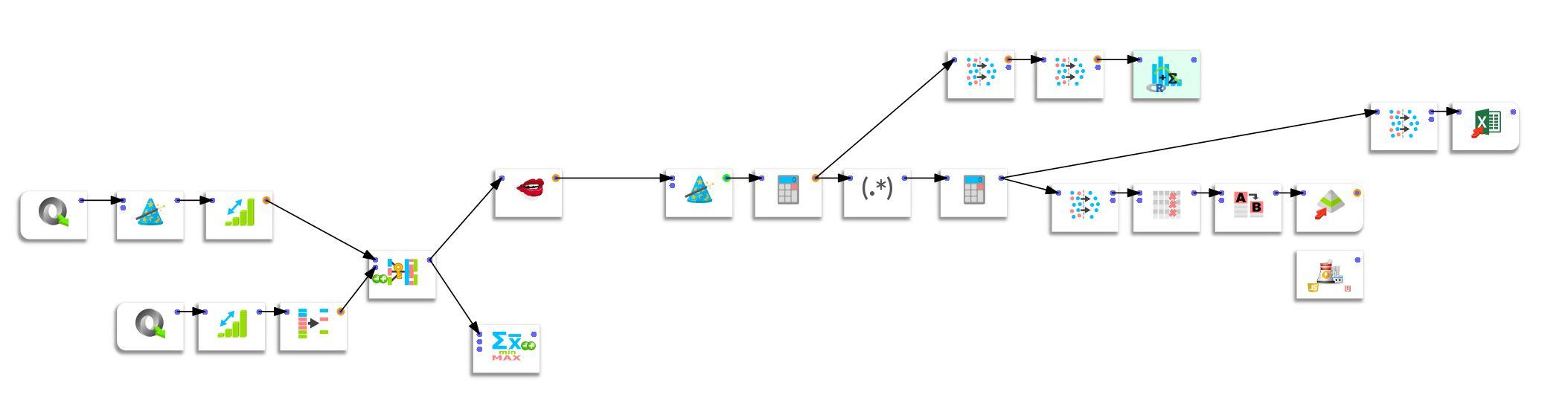 data preparation Linkedin dataset Anatella