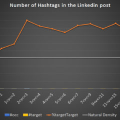 How many hashtags should you put in your LinkedIn posts? [Research]