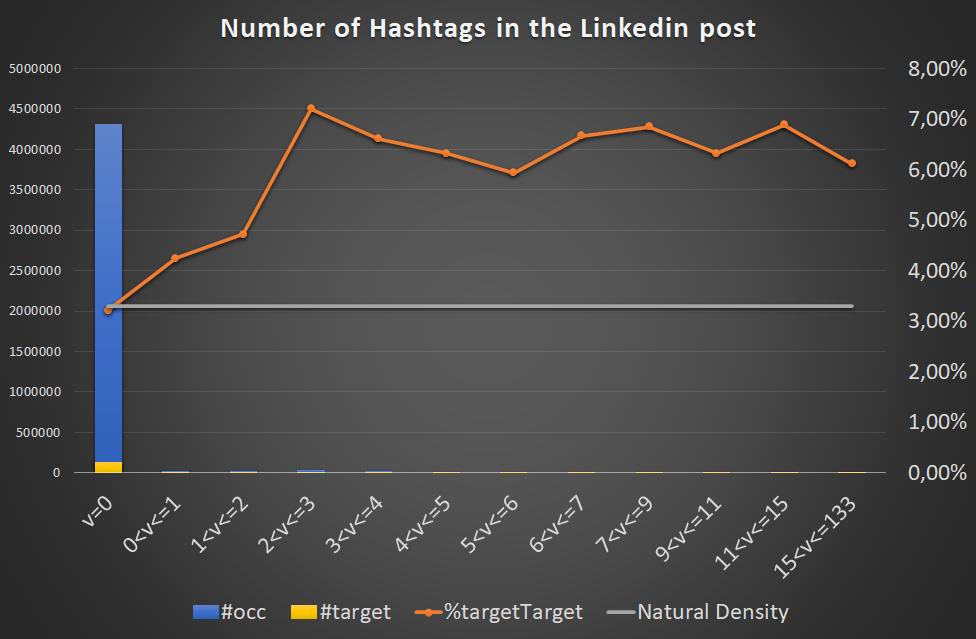 correlation hashtag linkedin likes comments