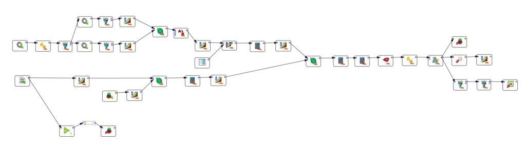 Data wrangling process Anatella