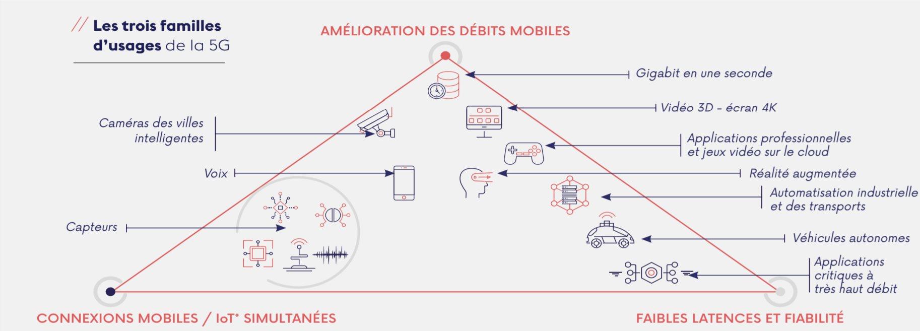 3 familles d'usage de la 5G (ARCEP) : Amélioration des débits mobiles, faibles latences et fiabilité, connexions mobiles et IoT simultanées