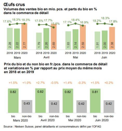 Volumes des ventes d'oeufs crus bio et non-bios sur la période de mars à juin (année 2018, 2019, 2020)