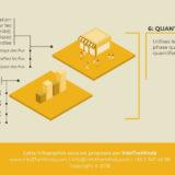 Comment faire une étude de marché? Etape 6: techniques quantitatives