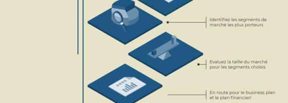 Comment faire une étude de marché ? Etape 7 : vers le business plan