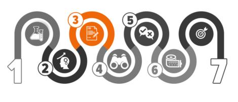 Étude de marché : Identifiez les méthodes à utiliser