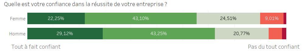 confiance dans la réussite de l'entreprise sondage