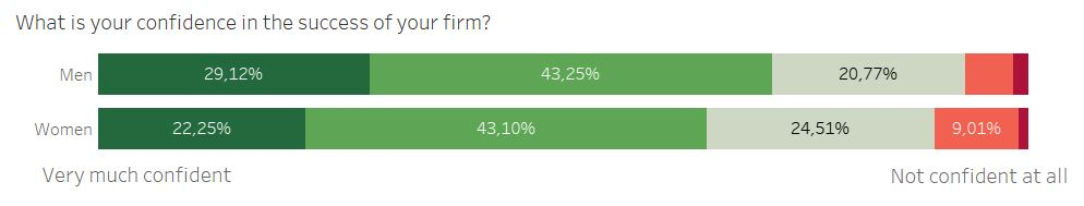 confidence of men and women entrepreneurs in the success of thir firm