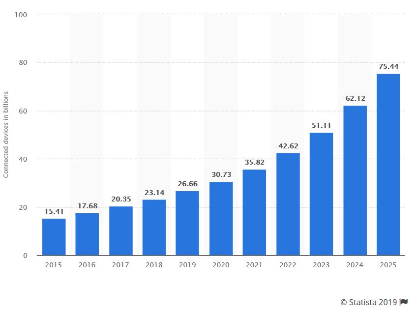 Evolution du nombre d'appareils connectés à Internet (en milliards) entre 2015 et 2025