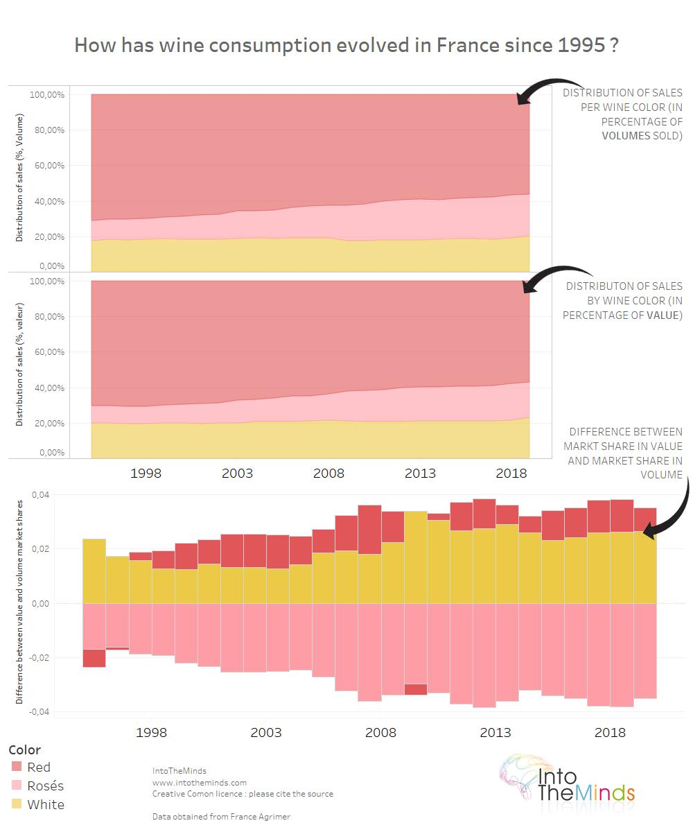 The evolution of wine consumption in France since 1995.