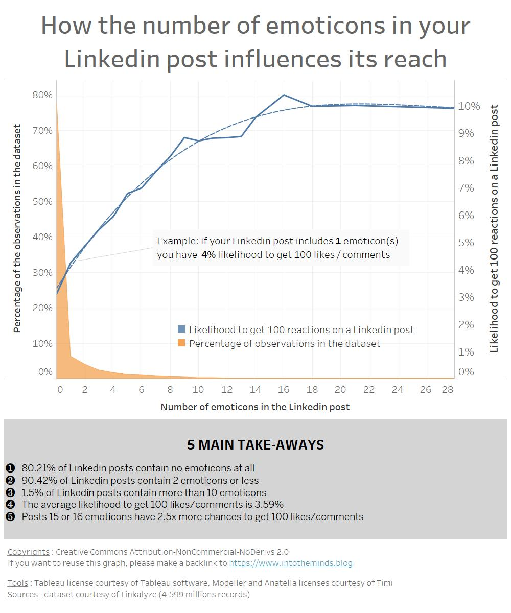 effect of emoticons on Linkedin posts virality