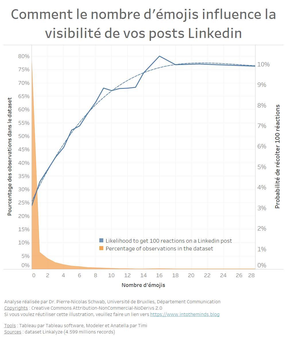 corrélation entre le nombre d'émoticones et la visibilité d'un post linkedin