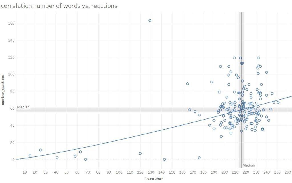correlation number of words vs. reactions Linkedin