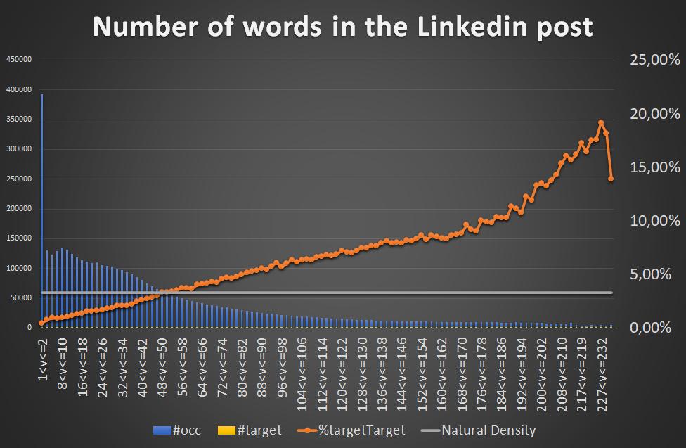 correlation number of words reach posts Linkedin