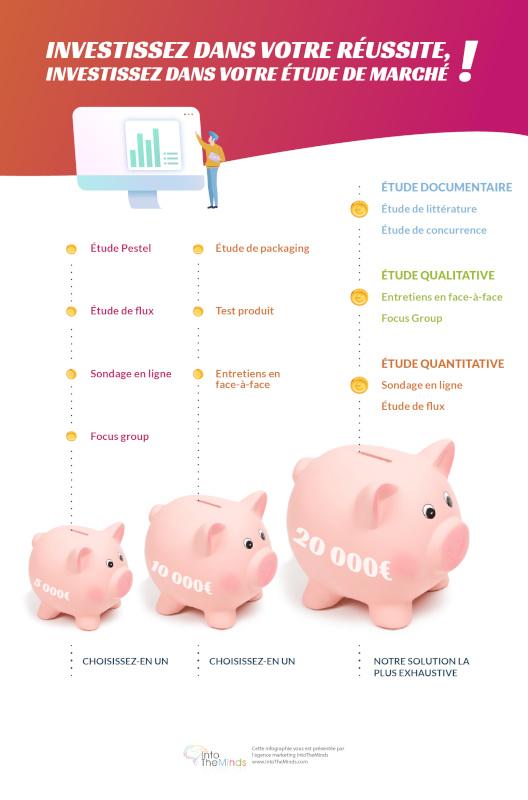 coût des études de marché