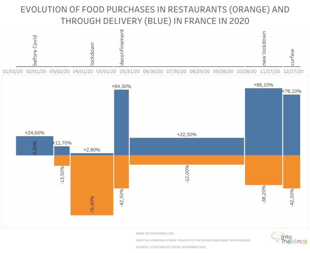 evolution of take away and restaurants before and during covid crisis in France