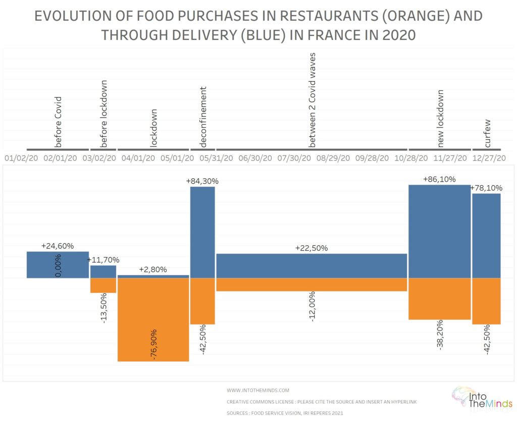 covid impact on take away and deliveries