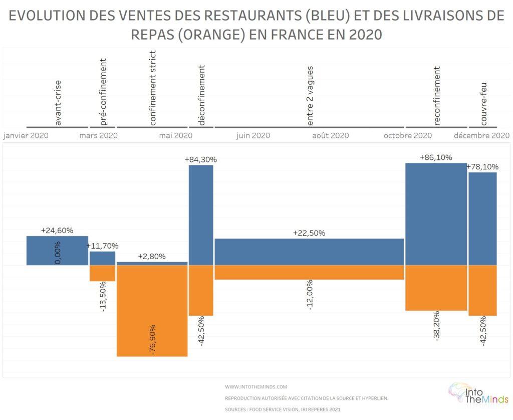 évolution des ventes en restaurants et par livraison en France en 2020