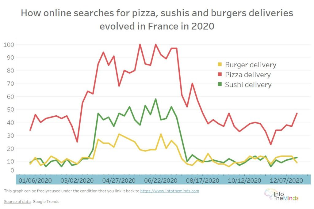 google searhes evolution for food deliveris during covid