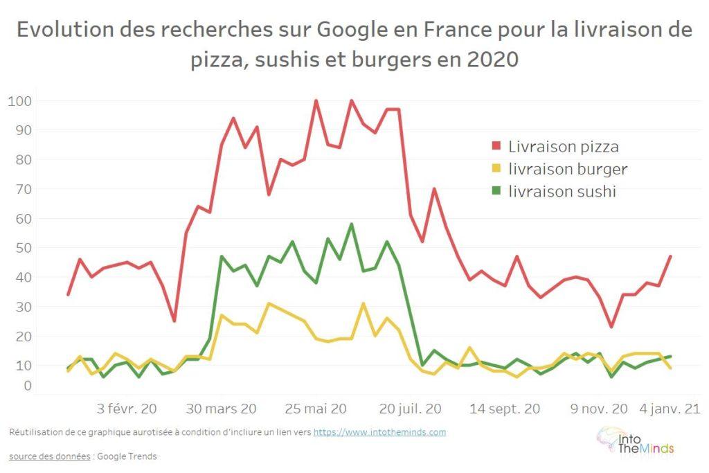 recherches google livraisons à domicile
