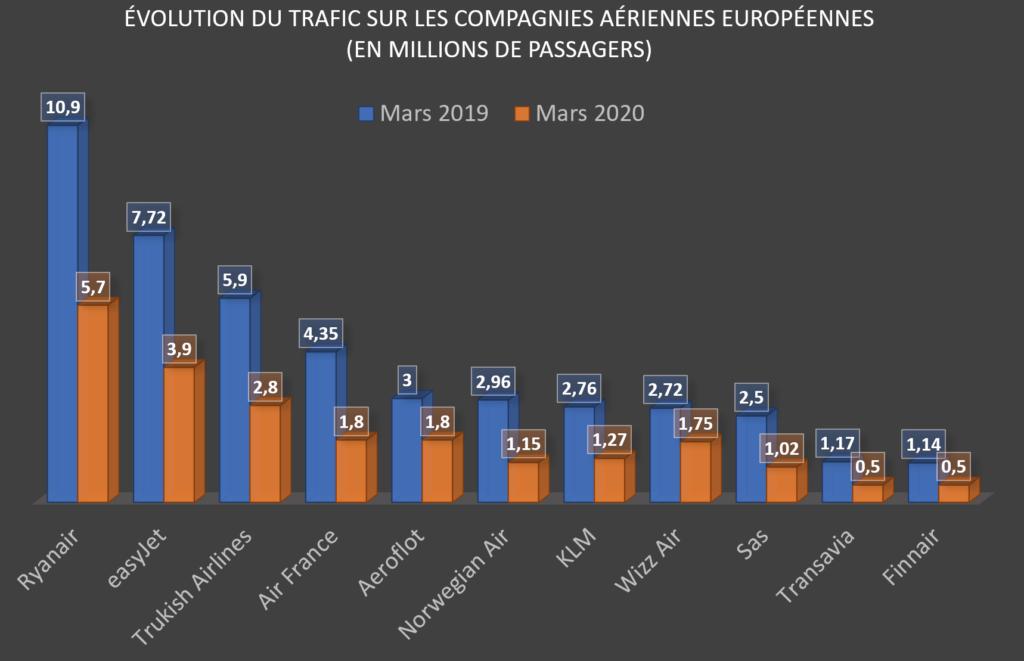 classement compagnies aériennes européennes