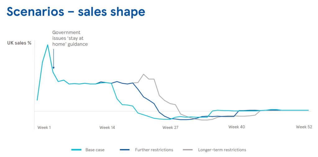Les scénarios de vente au Royaume-Uni tels qu'envisagés par Tesco pour le reste de l'année 2020.