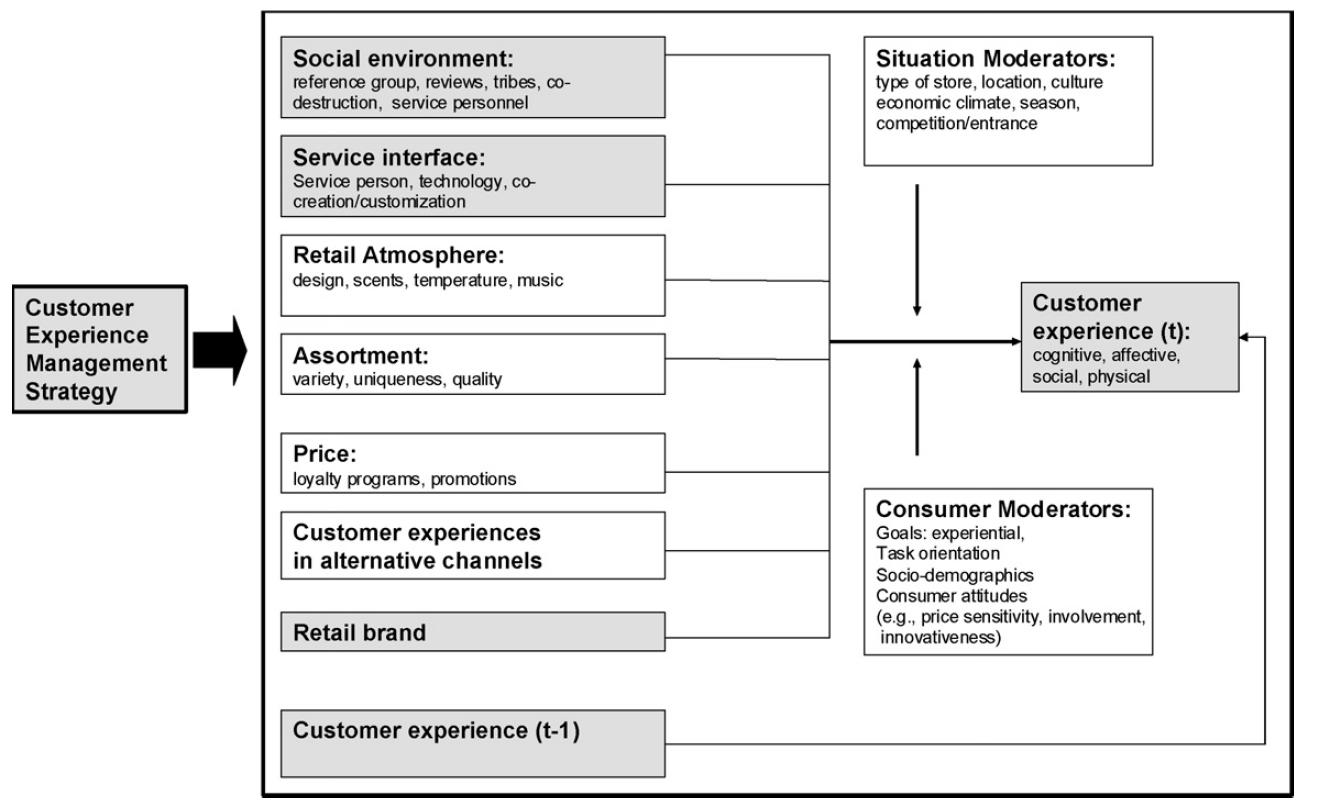 Schéma de synthèse de l'expérience client proposé par Verhoef et al. en 2009