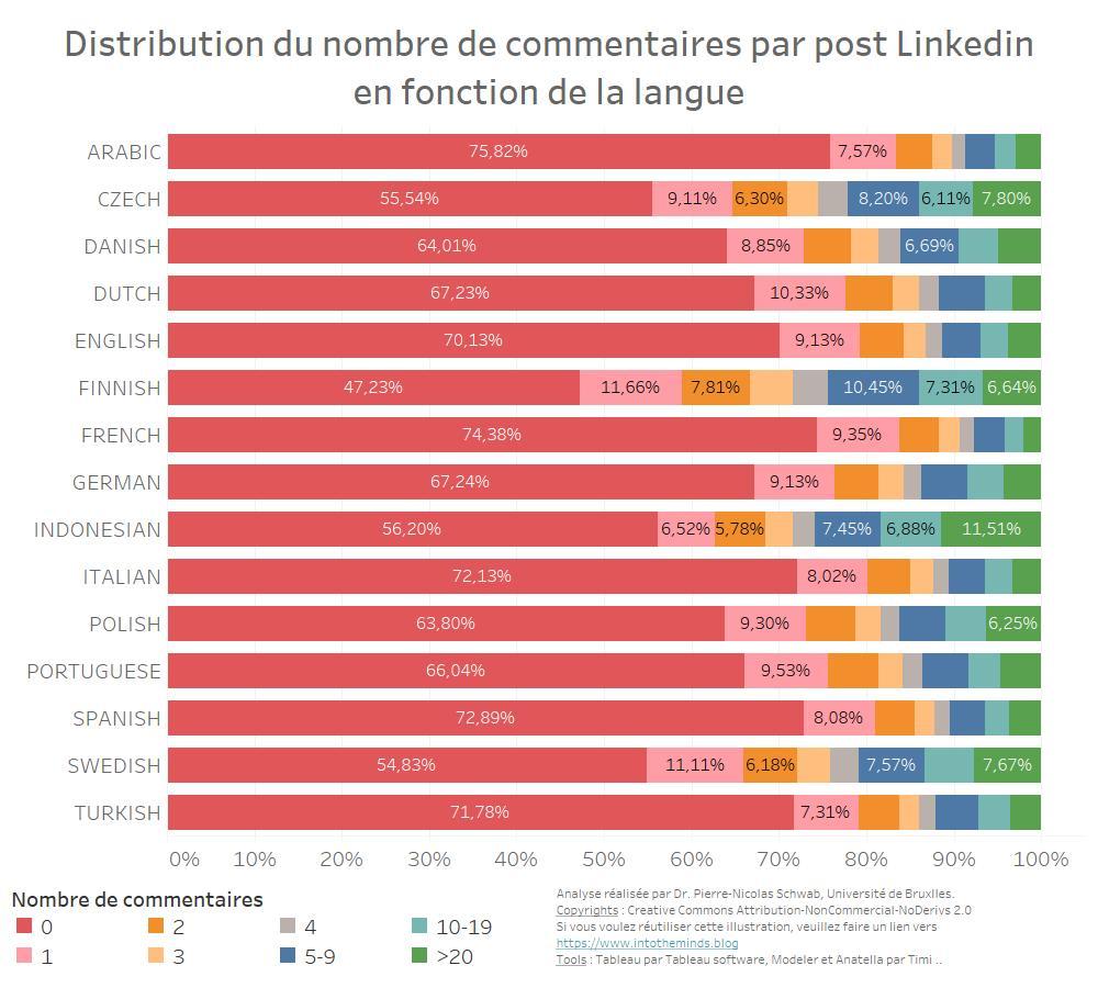distribution du nombre de commentaires sur linkedin en fonction de la langue