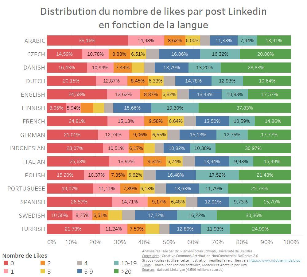 distribution du nombre de likes sur Linkedin par langue